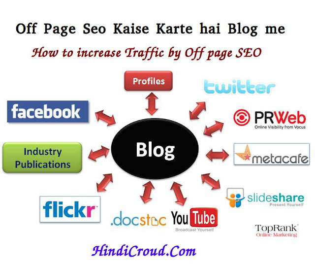 What is Off page Seo and how to increase traffic with off page seo