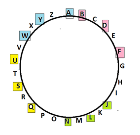 ALPHABET SERIES circle