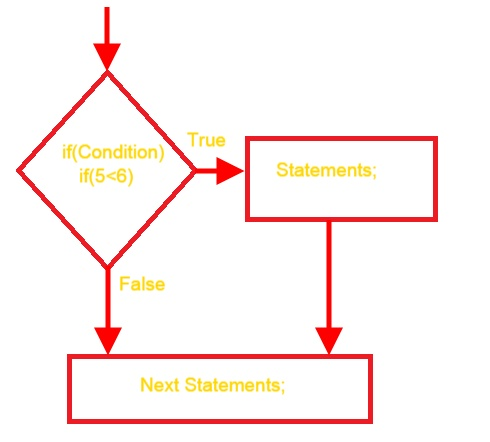 if statement flowchart
