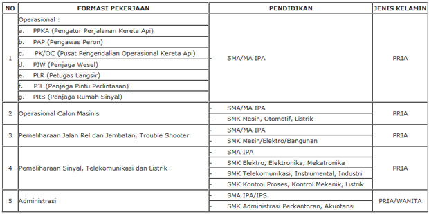 Gambar Rekrutmen PT Kereta Api Indonesia (KAI) Lulusan SMA