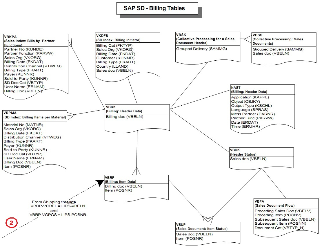 mySAPwiki : SAP SD Tables