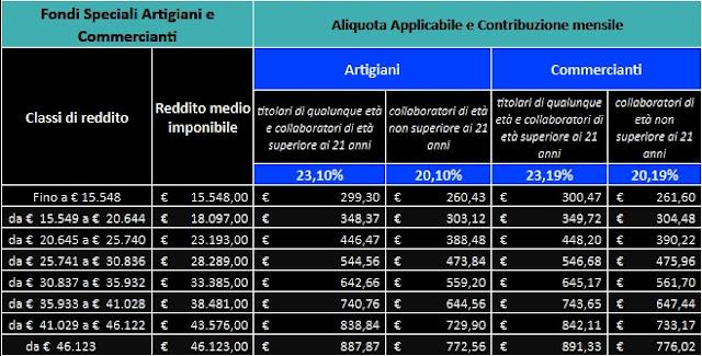 aliquote e fasce di reddito 2016 per contributi volontari di artigiani e commercianti