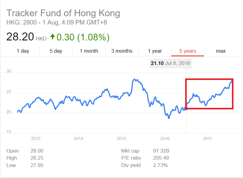 corporate governance in malaysia idea tracker fund of hong kong