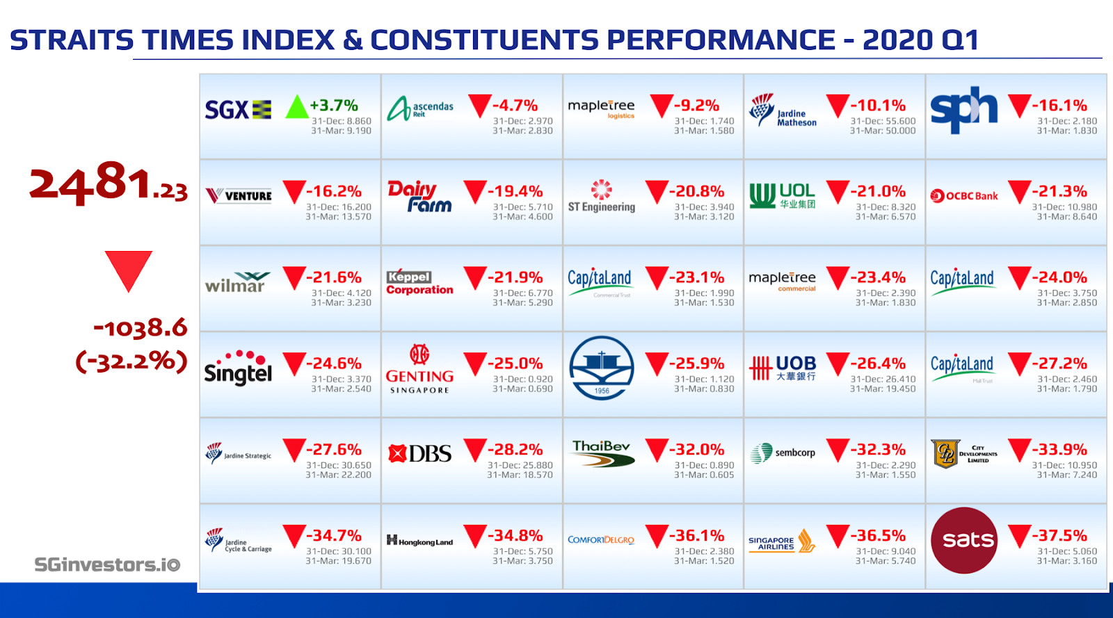 Performance of Straits Times Index (STI) Constituents in 2020 Q1