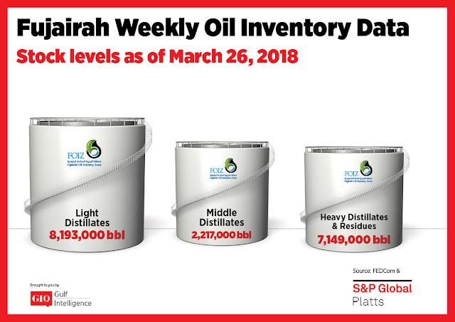 Chart Attribute: Fujairah Weekly Oil Inventory Data (as of March 26, 2018) / Source: The Gulf Intelligence