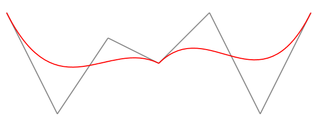 Drawing Lines Wpf : A curvy wpf mvvm graphical chart using bezier curves