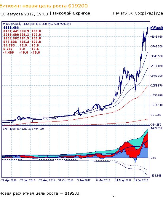 SWT-метод: точный количественный анализ рынка