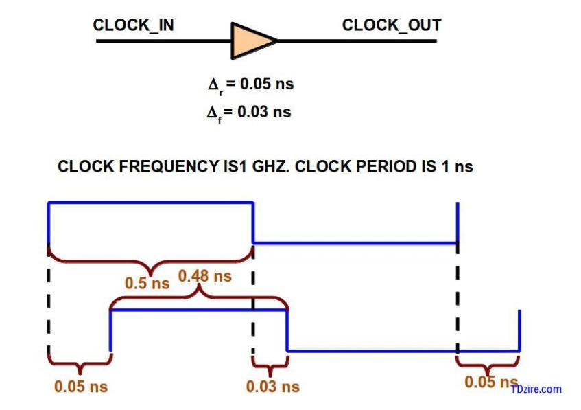 Suresh's official blog   : Min pulse width violation and fixing