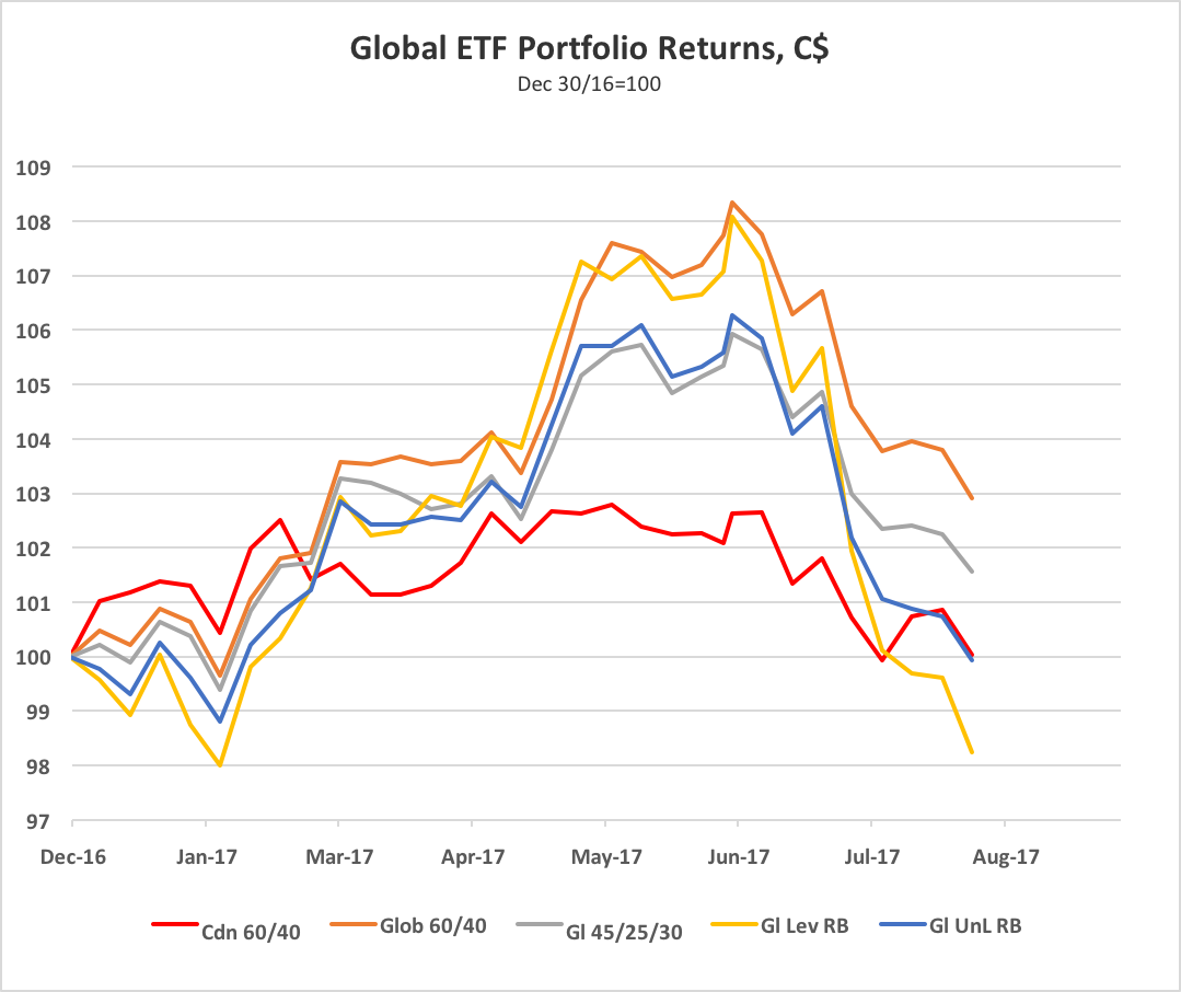 Ted carmichael global macro the great unwind not so great for the chart shows returns for five portfolios an all canadian etf portfolio cdn 6040 made up of 60 canadian equities xiu 35 canadian bonds xbb and pooptronica