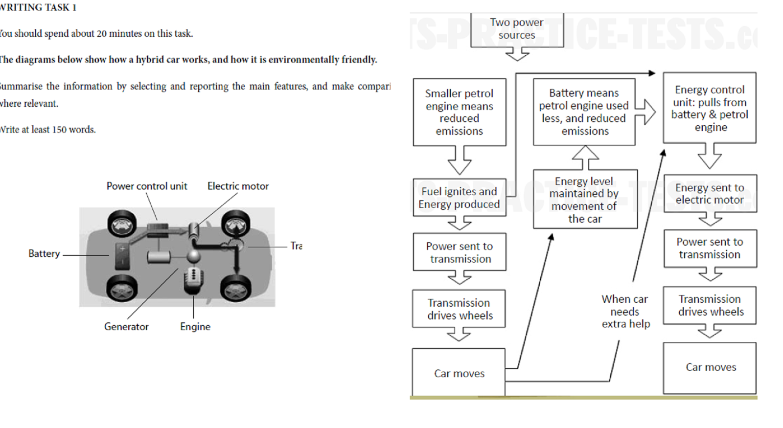 small resolution of hybrid car flow chart ielts task 1 band 7