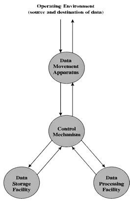 Uas orkom pondok gede fajar rubiyanto 4 fungsi dasar komputer 4 bagian diagram fungsi dasar system computer data movement apparatus merupakan interface untuk pemindahan data ccuart Choice Image