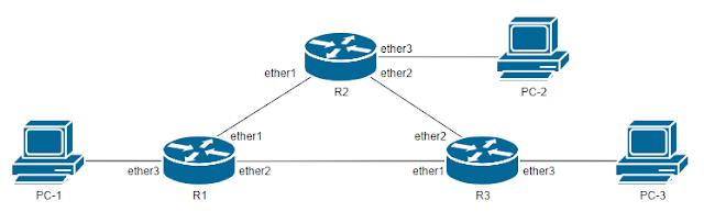 topologi jaringan RIP dengan 3 router