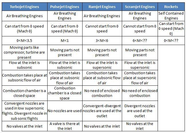 Difference between Pulse jet, Ramjet, Scramjet, Turbojet