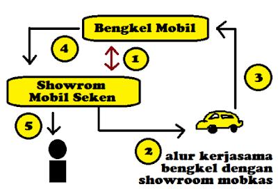 alur kerjasama bengkel mobil dengan dealer kendaraan roda 4 seken