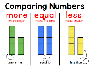Kindergarten anchor charts that are ready to print and use. Print this anchor chart for individual or small group use or print a poster of this anchor chart at Vista Print. You will use this comparing numbers anchor chart again and again. Click to check out more $1 anchor charts.