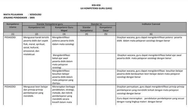 Kisi-Kisi UKG Sosiologi SMA/ MA PDF