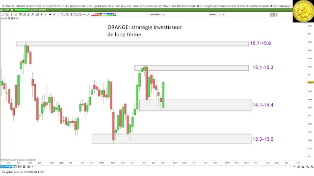Orange analyse technique stratégie investissement en PEA et trading [06/07/18]