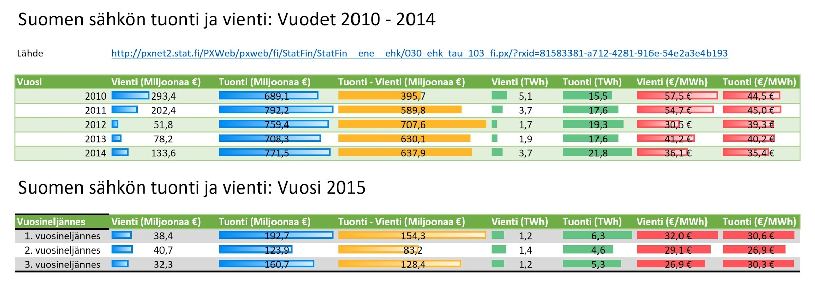 Suomen sähkön vienti ja tuonti