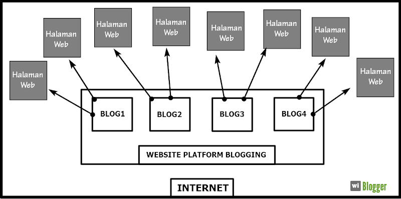 Apa itu internet blog dan website