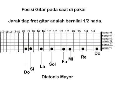 Cara Dan Dasar Belajar Tapping Gitar Yang Dudah Dimengerti