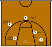 http://www.12sports.net/2018/04/macam-nama-posisi-pemain-basket.html