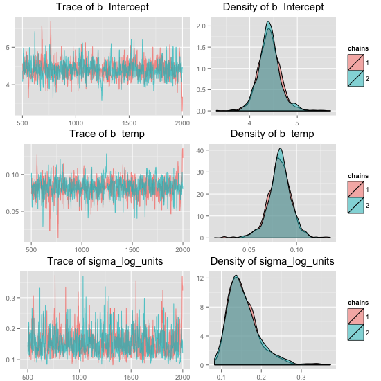 Bayesian regression models using Stan in R - R-bloggers     - TagTeam