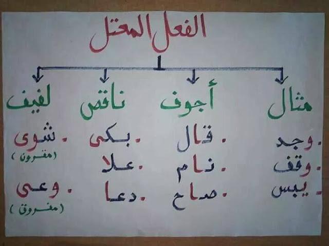 بطاقات قواعد اللغة العربية للإبتدائي