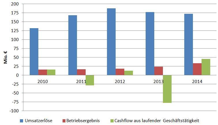 Königsinvestor Wilhelm Schulz Gmbh Warum Kauft Buffett Den Hidden