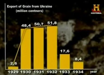 Exportación de grano ucraniano 1932