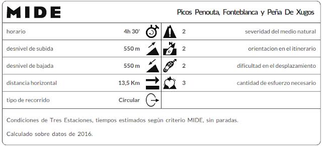 MIDE ruta Penouta y Fonteblanca