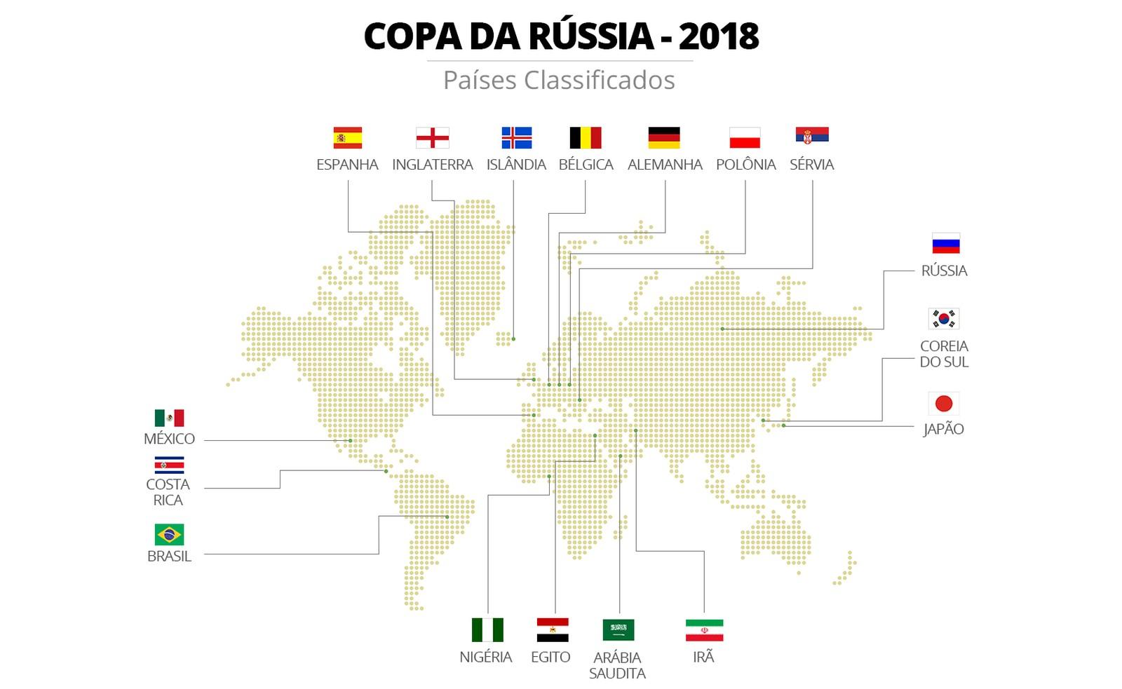 a39c20dbfa Os 17 já Classificados para a Copa da Rússia - Chegaê Galera