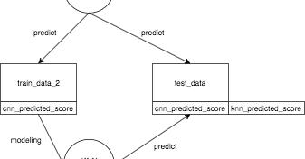 Data Science Struggle: CNN + KNN model accuracy