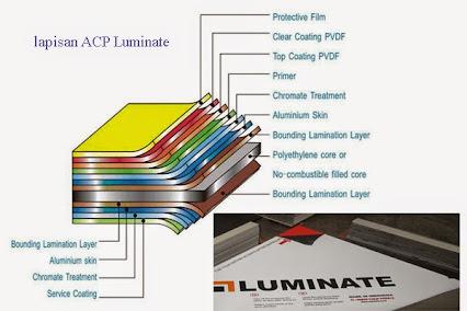harga aluminium composite panel alucobond
