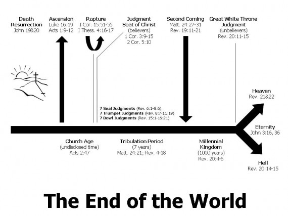 Observe an end times chart week in review also daily truthbase rh dailytruthbasespot