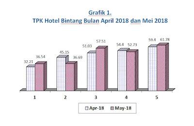 Statistik Hotel Bintang di NTB Mei 2018