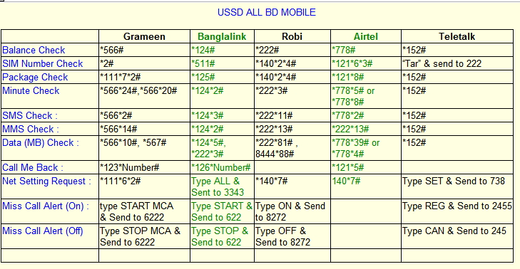 Deshi All Mobile Sim Important Service Ussd Code For Gp Grameenphone Robi Link