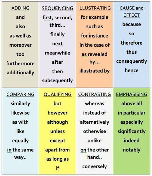 Linking words for essay