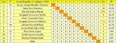 Clasificación según la puntuación final del Torneo Social de Rápidas de 1982