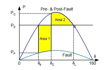 Equal-Area-Criterion-Power-Angle-Curve1