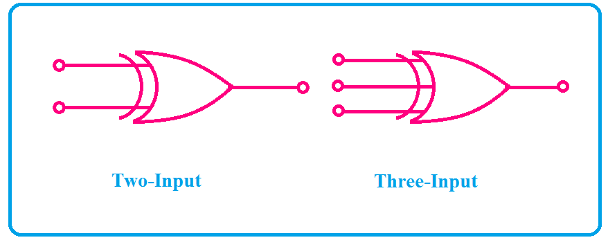 exclusive or (xor) gate symbol