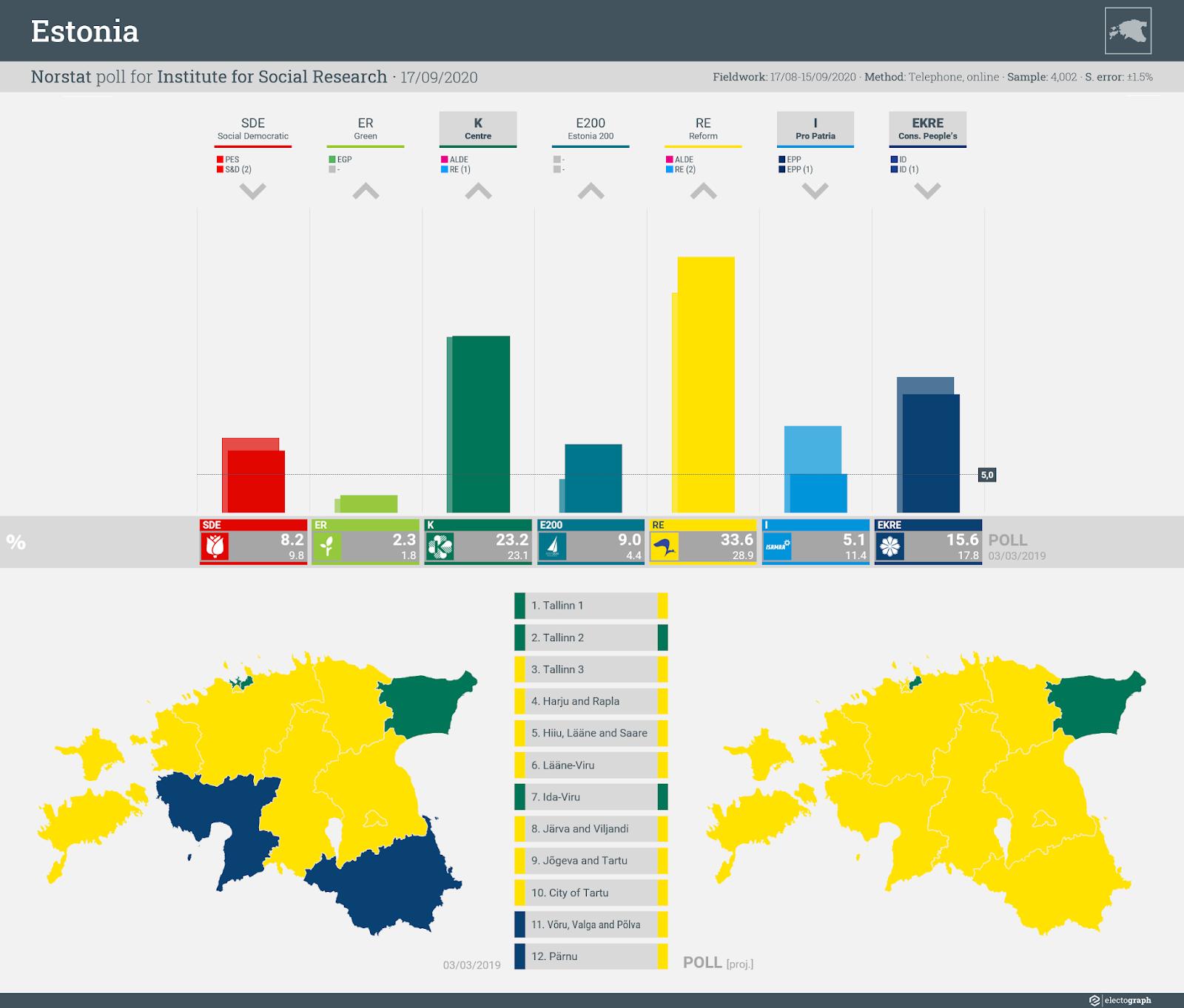 ESTONIA: Norstat poll chart for Institute for Social Research, 17 September 2020