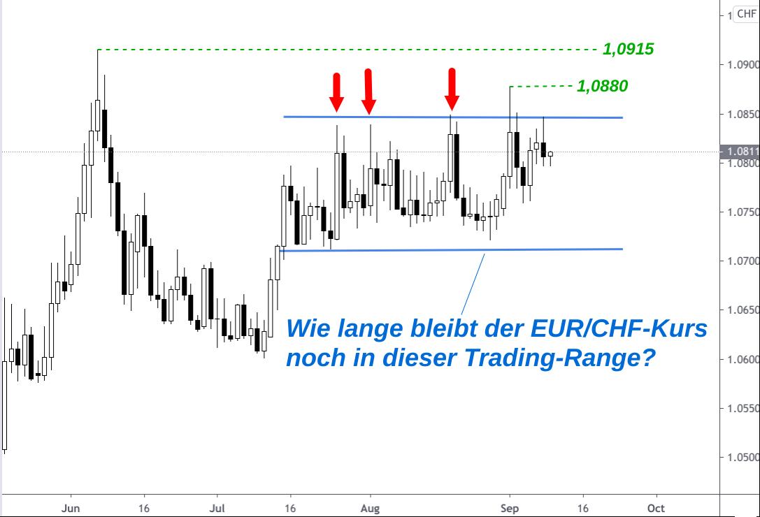 Kursentwicklung Euro - Schweizer Franken grafisch dargestellt mit charttechnischer Analyse