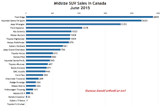 Canada midsize SUV sales chart June 2015