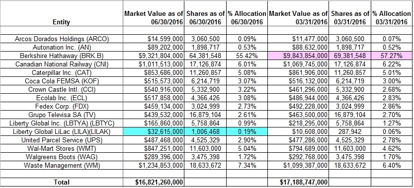 Cost basis reporting stock options