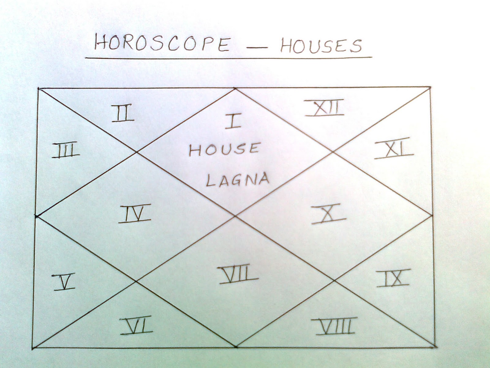 Astro Windows Astrology Lesson