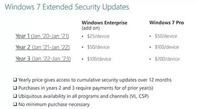 Yazılım devi, bu tarihten itibaren işletmeler için Windows 7'ye ücretli olarak güncelleme desteği vereceğini açıklamıştı.