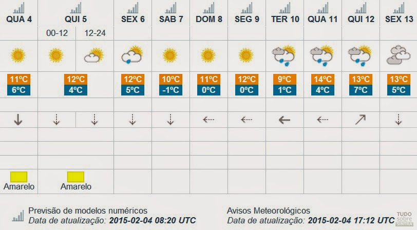 Tudo sobre Sintra: Previsão meteorológica aponta para ...