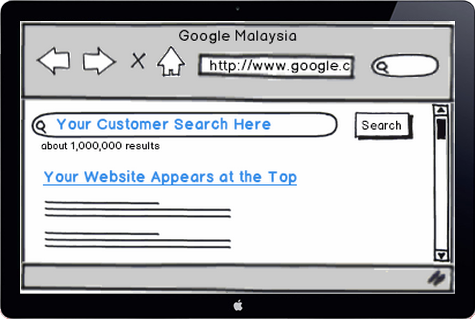 Powerful use of Google AdWords for E-Commerce