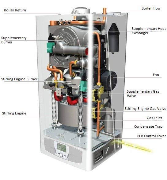 Sustainability Efficient Small Micro Chp Generators Are Coming