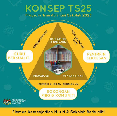 KONSEP TS25 PROGRAM TRANSFORMASI SEKOLAH 2025
